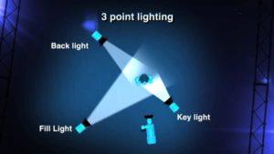 diagram of 3 point lighting